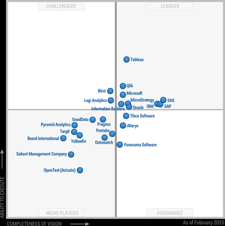 Gartner Bi Magic Quadrant Report 2014 R Amp R Software Zrt